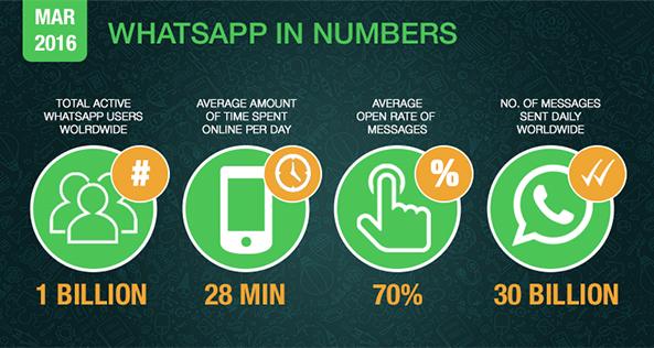 Whatsapp Advertising Dubai