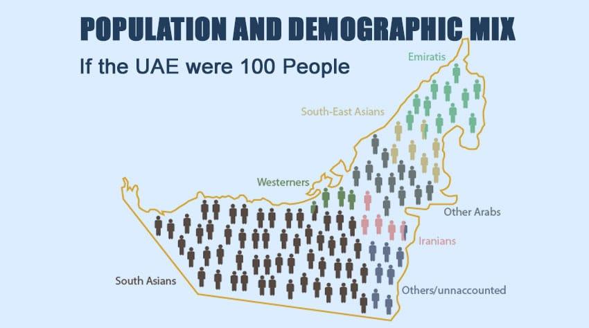 UAE Population & Demographic