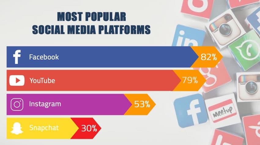 Most Popular Social Media Platforms in UAE