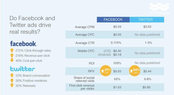 Facebook Advertising Vs Twiiter Advertising