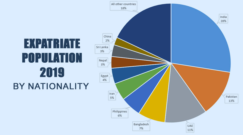 UAE Population & Demographics 2019 Abu Dhabi, Dubai, Sharjah, Ajman