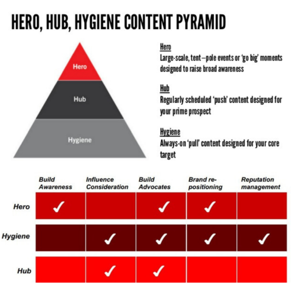 What is Hero, Hub, Hygiene content
