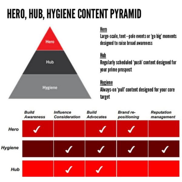 What is Hero, Hub, Hygiene content