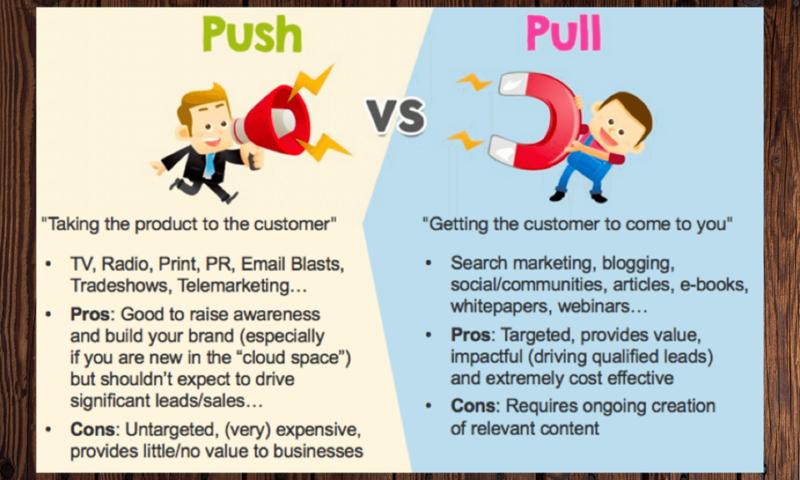 Push Vs pull Marketing