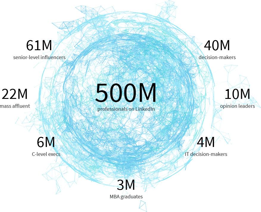 LinkedIn Advertising Company in Dubai