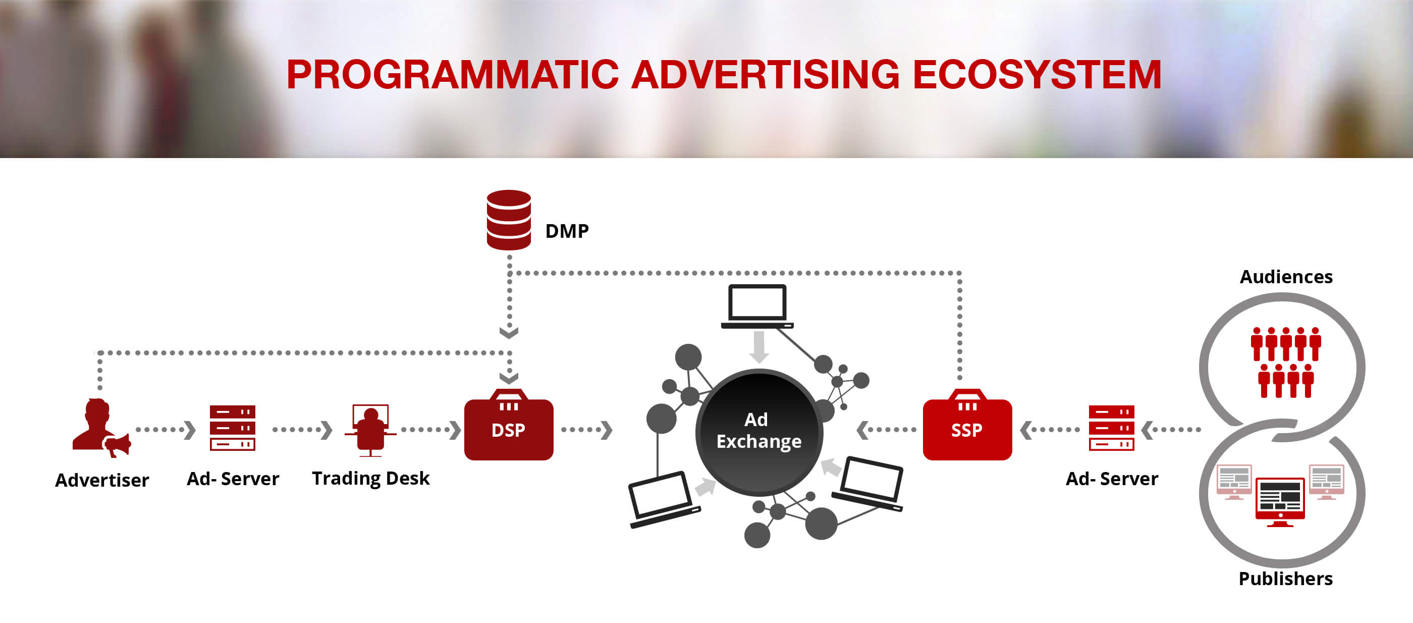 Programmatic Advertising Ecosystem