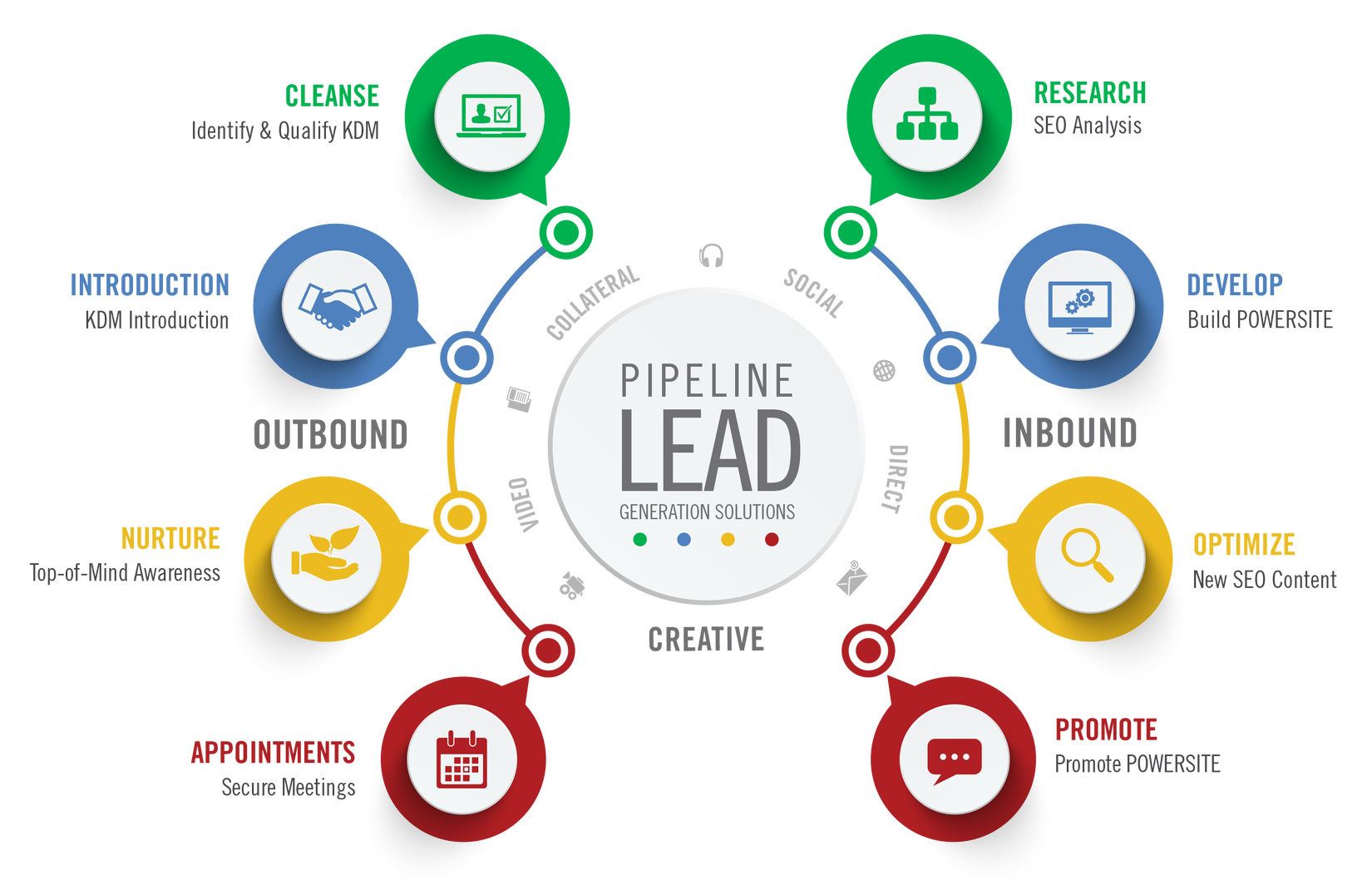 Lead Generation Dubai