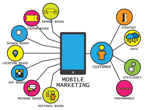 Mobile Advertising UAE